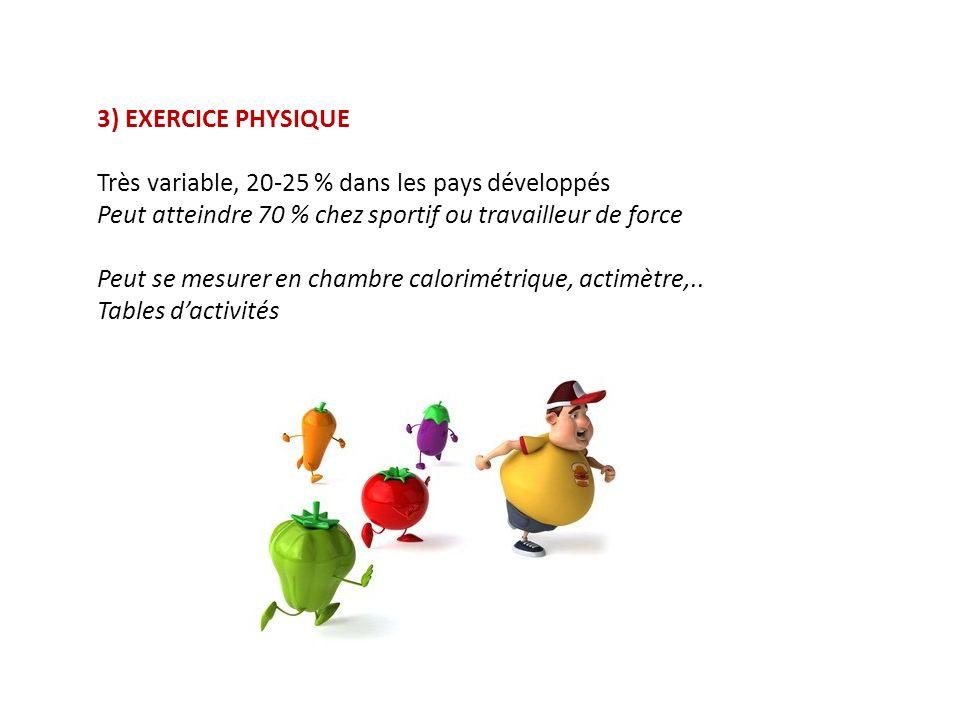 3) EXERCICE PHYSIQUE Très variable, 20-25 % dans les pays développés Peut atteindre 70 % chez sportif ou travailleur de force Peut se mesurer en chambre calorimétrique, actimètre,..