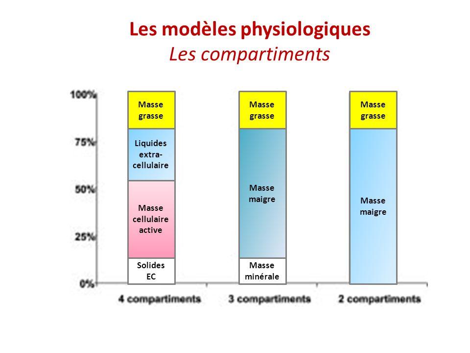 Les modèles physiologiques Les compartiments Masse grasse Masse maigre Masse minérale Solides EC Masse cellulaire active Liquides extra- cellulaire Masse grasse