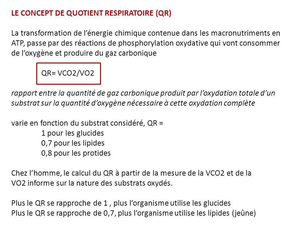 LE CONCEPT DE QUOTIENT RESPIRATOIRE (QR) La transformation de lénergie chimique contenue dans les macronutriments en ATP, passe par des réactions de phosphorylation oxydative qui vont consommer de loxygène et produire du gaz carbonique QR= VCO2/VO2 rapport entre la quantité de gaz carbonique produit par loxydation totale dun substrat sur la quantité doxygène nécessaire à cette oxydation complète varie en fonction du substrat considéré, QR = 1 pour les glucides 0,7 pour les lipides 0,8 pour les protides Chez lhomme, le calcul du QR à partir de la mesure de la VCO2 et de la VO2 informe sur la nature des substrats oxydés.