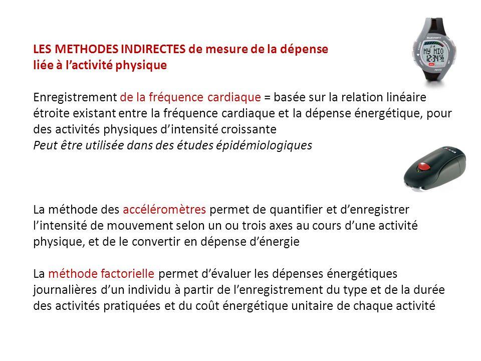 LES METHODES INDIRECTES de mesure de la dépense liée à lactivité physique Enregistrement de la fréquence cardiaque = basée sur la relation linéaire étroite existant entre la fréquence cardiaque et la dépense énergétique, pour des activités physiques dintensité croissante Peut être utilisée dans des études épidémiologiques La méthode des accéléromètres permet de quantifier et denregistrer lintensité de mouvement selon un ou trois axes au cours dune activité physique, et de le convertir en dépense dénergie La méthode factorielle permet dévaluer les dépenses énergétiques journalières dun individu à partir de lenregistrement du type et de la durée des activités pratiquées et du coût énergétique unitaire de chaque activité