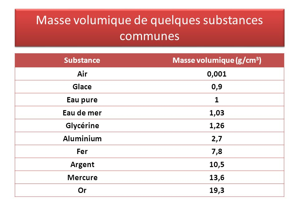 Masse volumique de quelques substances communes SubstanceMasse volumique (g/cm 3 ) Air0,001 Glace0,9 Eau pure1 Eau de mer1,03 Glycérine1,26 Aluminium2,7 Fer7,8 Argent10,5 Mercure13,6 Or19,3
