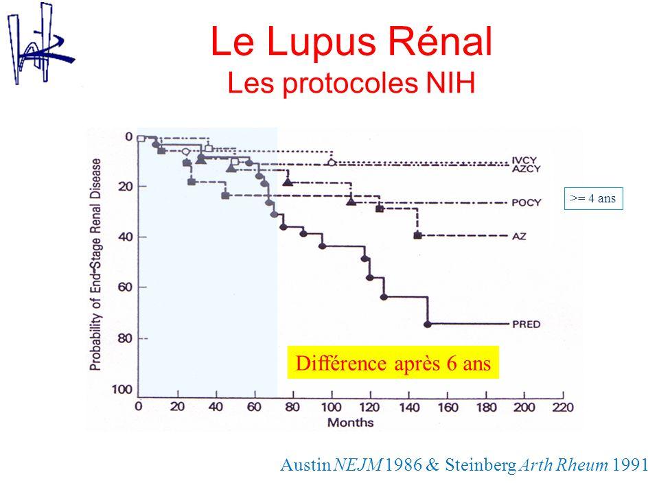 Austin NEJM 1986 & Steinberg Arth Rheum 1991 Différence après 6 ans >= 4 ans Le Lupus Rénal Les protocoles NIH