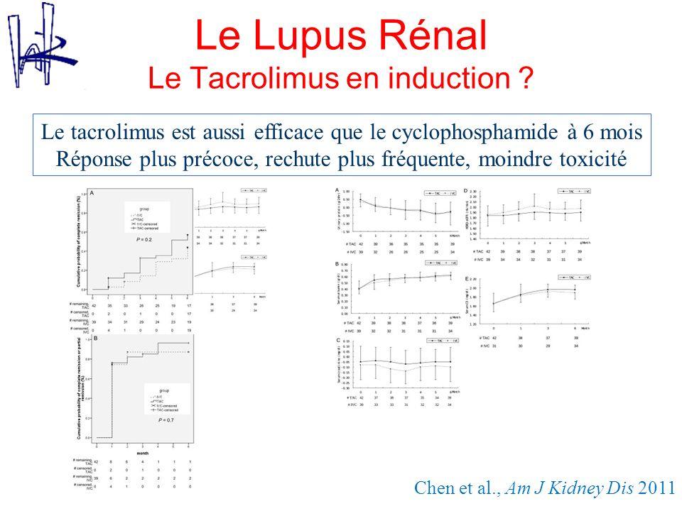 Le Lupus Rénal Le Tacrolimus en induction ? Chen et al., Am J Kidney Dis 2011 Le tacrolimus est aussi efficace que le cyclophosphamide à 6 mois Répons