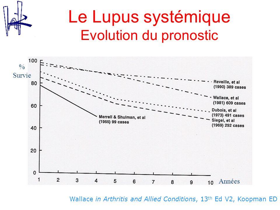 Wallace in Arthritis and Allied Conditions, 13 th Ed V2, Koopman ED Le Lupus systémique Evolution du pronostic % Survie Années