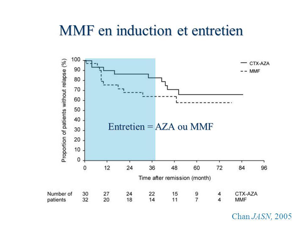 MMF en induction et entretien Chan JASN, 2005 Entretien = AZA ou MMF