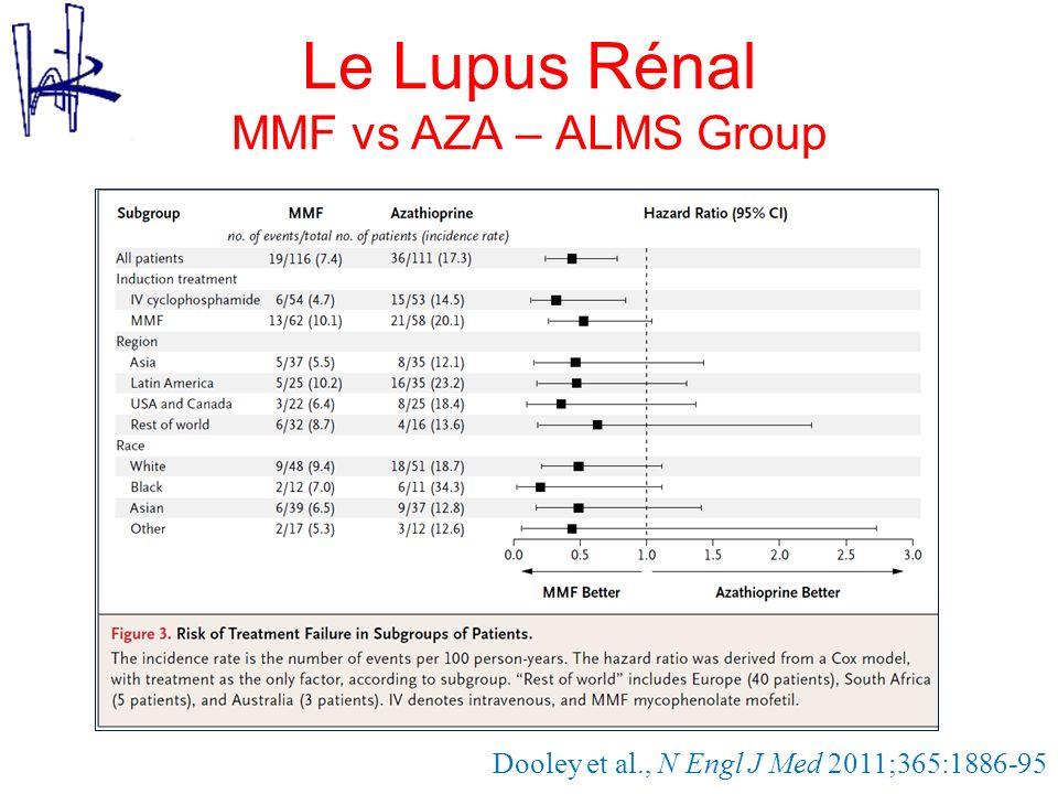 Le Lupus Rénal MMF vs AZA – ALMS Group 116 patients Dooley et al., N Engl J Med 2011;365:1886-95