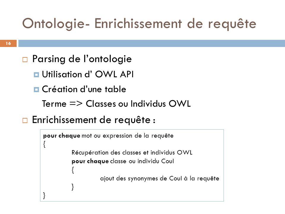 Ontologie- Enrichissement de requête Parsing de lontologie Utilisation d OWL API Création dune table Terme => Classes ou Individus OWL Enrichissement