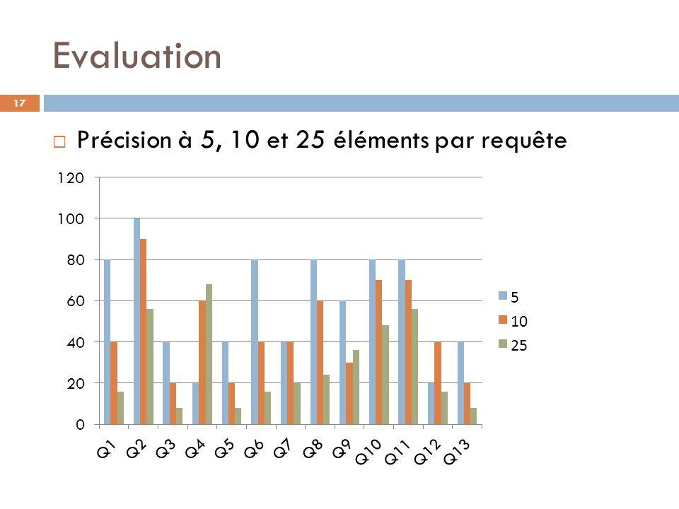 Evaluation Précision à 5, 10 et 25 éléments par requête 17