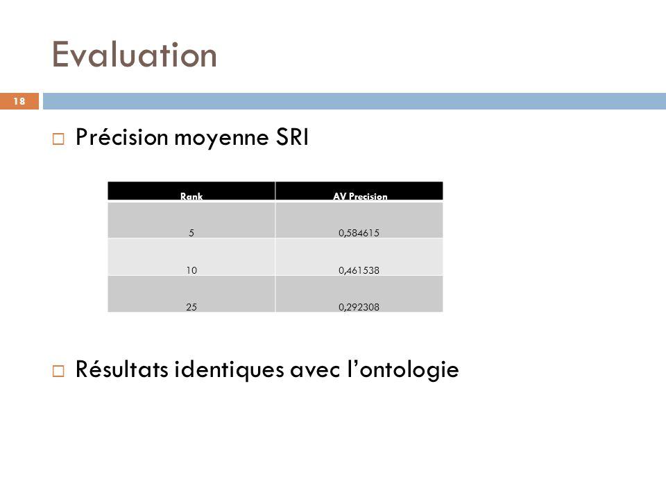 Evaluation Précision moyenne SRI Résultats identiques avec lontologie Rank AV Precision 50,584615 100,461538 250,292308 18