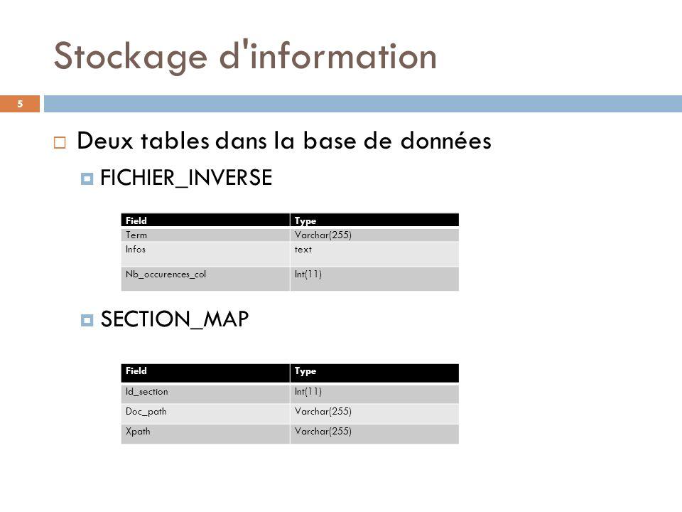 Deux tables dans la base de données FICHIER_INVERSE SECTION_MAP FieldType TermVarchar(255) Infostext Nb_occurences_colInt(11) FieldType Id_sectionInt(