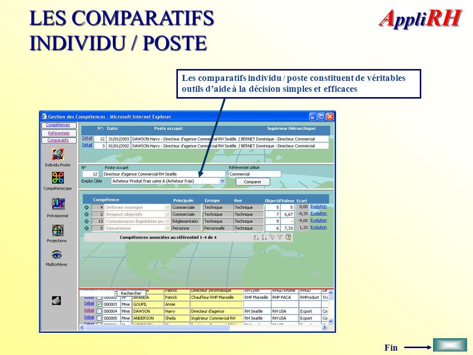 Fin LES COMPARATIFS INDIVIDU / POSTE Les comparatifs individu / poste constituent de véritables outils daide à la décision simples et efficaces