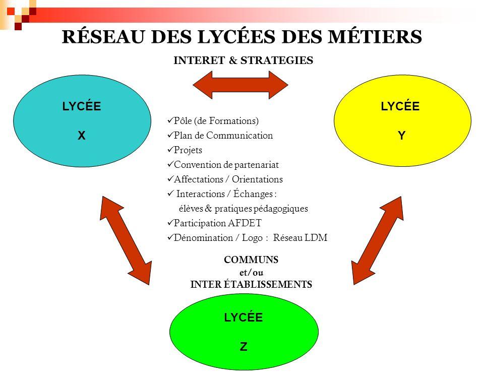 LYCÉE X LYCÉE Z LYCÉE Y RÉSEAU DES LYCÉES DES MÉTIERS INTERET & STRATEGIES Pôle (de Formations) Plan de Communication Projets Convention de partenaria
