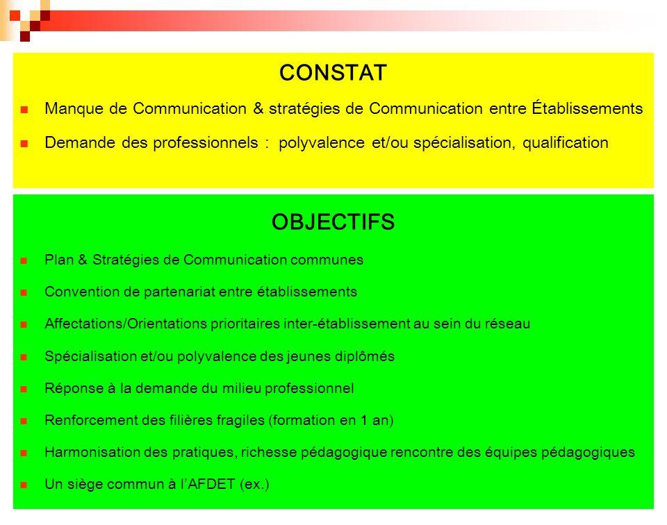 CONSTAT Manque de Communication & stratégies de Communication entre Établissements Demande des professionnels : polyvalence et/ou spécialisation, qual