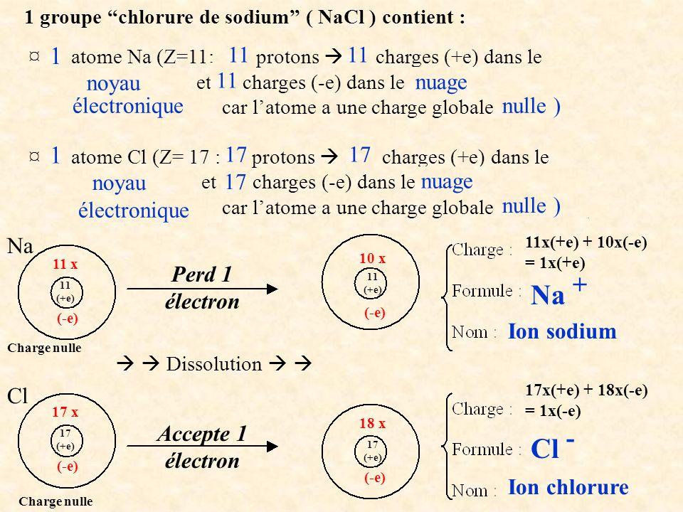 ¤ … atome Na (Z=11: … protons … charges (+e) dans le ………………… et … charges (-e) dans le …………………… …………………… car latome a une charge globale ………… ) ¤ … atome Cl (Z= 17 : … protons … charges (+e) dans le ………………… et … charges (-e) dans le …………………… …………………… car latome a une charge globale ………… ) 1 groupe chlorure de sodium ( NaCl ) contient : 1 1 11 17 nulle ) électronique nuage noyau nulle ) électronique nuage noyau 17 Na Cl Dissolution 11 x (-e) Perd 1 électron 10 x (-e) 11 (+e) 11x(+e) + 10x(-e) = 1x(+e) Na + Ion sodium 17 x (-e) 17 (+e) 18 x (-e) 17x(+e) + 18x(-e) = 1x(-e) Accepte 1 électron Cl - Ion chlorure Charge nulle