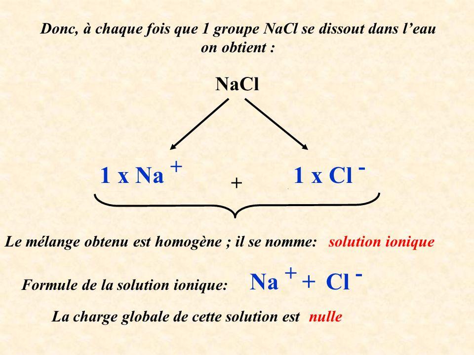 NaCl …… x …… + …… x …… Donc, à chaque fois que 1 groupe NaCl se dissout dans leau on obtient : Formule de la solution ionique: 1 x Na + 1 x Cl - Le mélange obtenu est homogène ; il se nomme: solution ionique Na + + Cl - La charge globale de cette solution estnulle