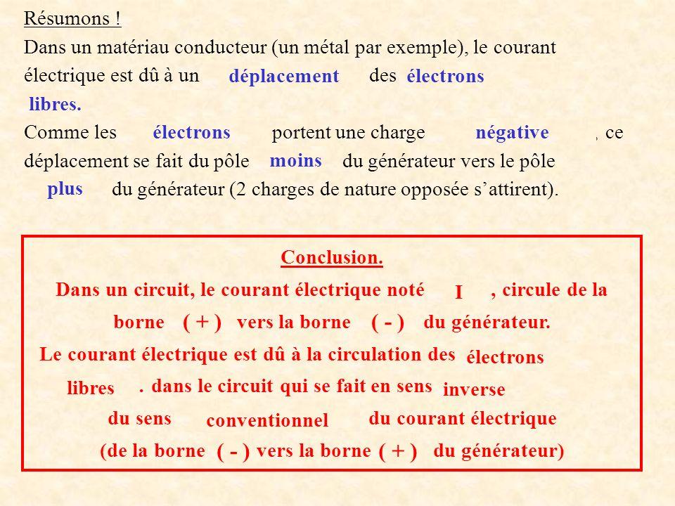 Résumons ! Dans un matériau conducteur (un métal par exemple), le courant électrique est dû à un …………...……… des …………………… ………………. Comme les ………………… por