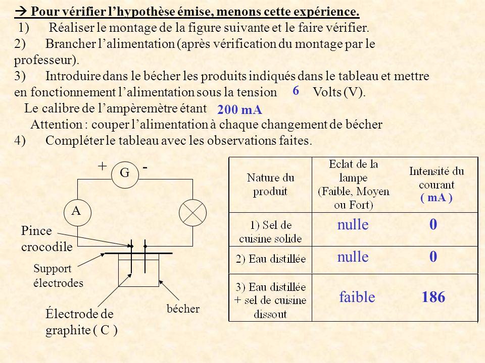 Pour vérifier lhypothèse émise, menons cette expérience. 1) Réaliser le montage de la figure suivante et le faire vérifier. 2) Brancher lalimentation