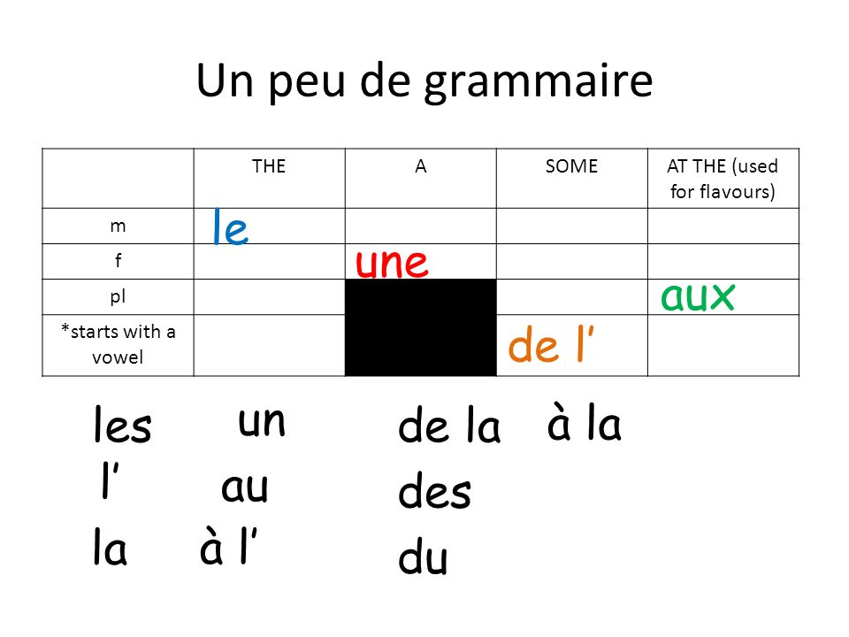Un peu de grammaire THEASOMEAT THE (used for flavours) m f pl *starts with a vowel le la les l un une du de la des de l au à la aux à l