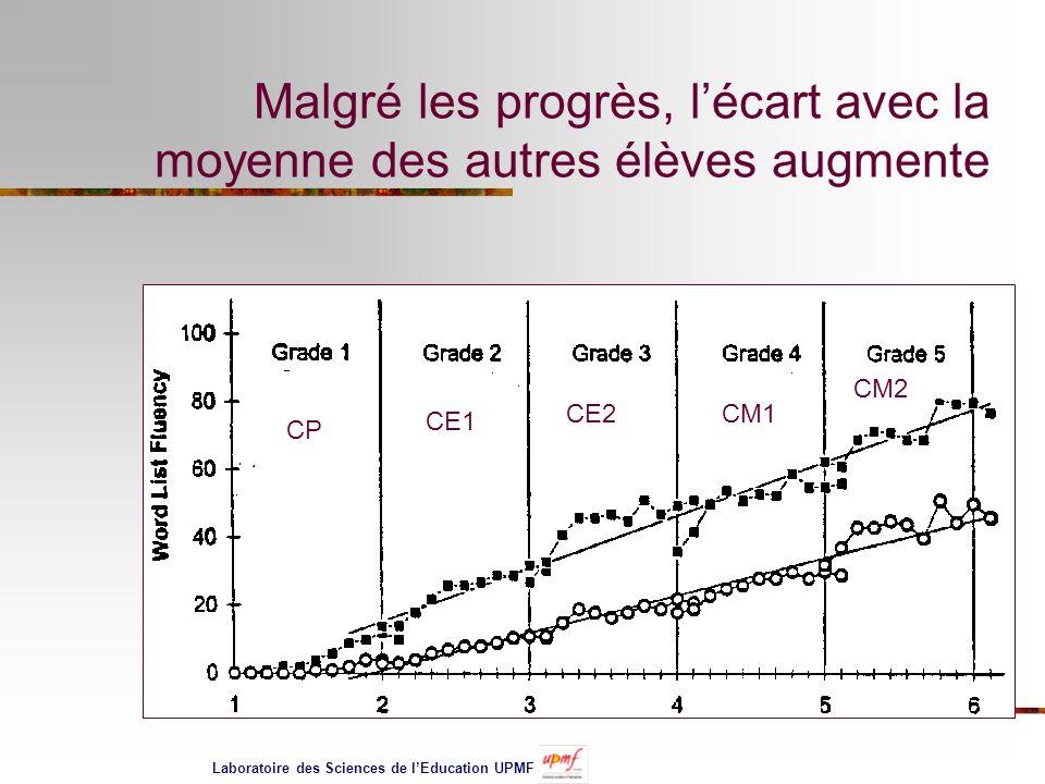 Malgré les progrès, lécart avec la moyenne des autres élèves augmente CP CE1 CE2CM1 CM2 Laboratoire des Sciences de lEducation UPMF