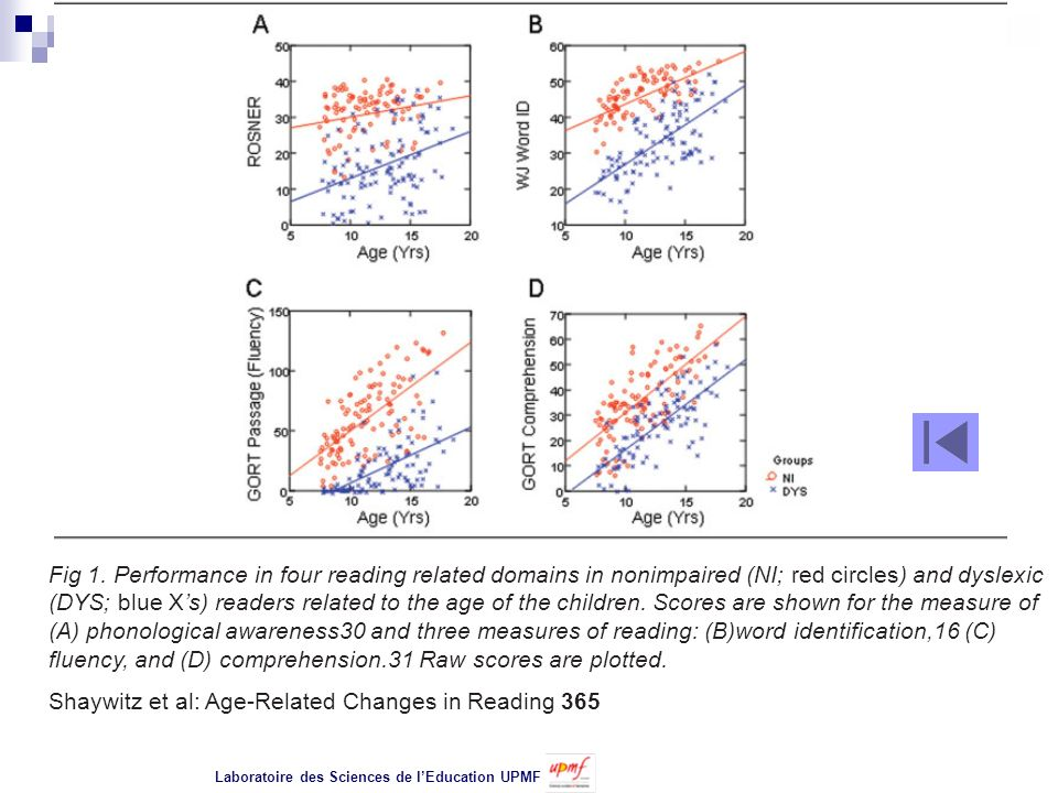 Fig 1. Performance in four reading related domains in nonimpaired (NI; red circles) and dyslexic (DYS; blue Xs) readers related to the age of the chil