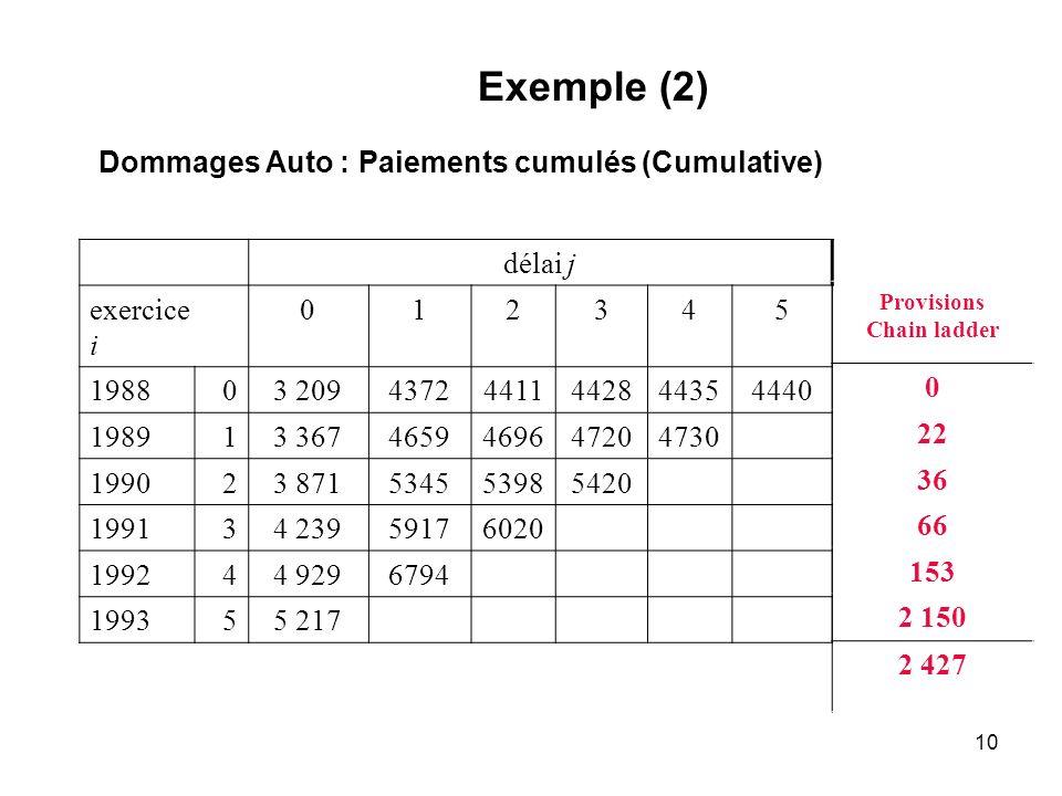 10 Exemple (2) Dommages Auto : Paiements cumulés (Cumulative) délai j exercice i 012345 198803 20943724411442844354440 198913 3674659469647204730 1990