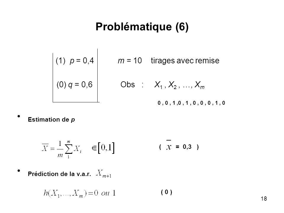 18 Problématique (6) (1) p = 0,4 m = 10 tirages avec remise (0) q = 0,6 Obs : X 1, X 2, …, X m 0, 0, 1,0, 1, 0, 0, 0, 1, 0 Estimation de p ( = 0,3 ) P