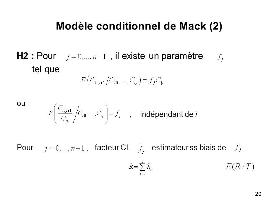 20 Modèle conditionnel de Mack (2) H2 : Pour, il existe un paramètre tel que ou, indépendant de i Pour, facteur CL estimateur ss biais de