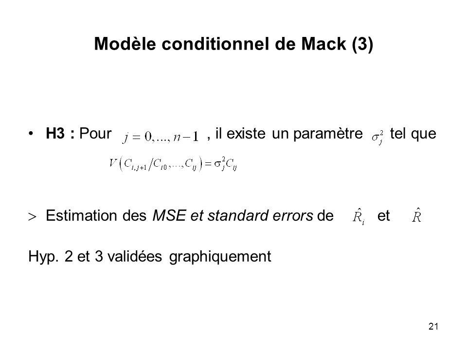 21 Modèle conditionnel de Mack (3) H3 : Pour, il existe un paramètre tel que >Estimation des MSE et standard errors de et Hyp. 2 et 3 validées graphiq