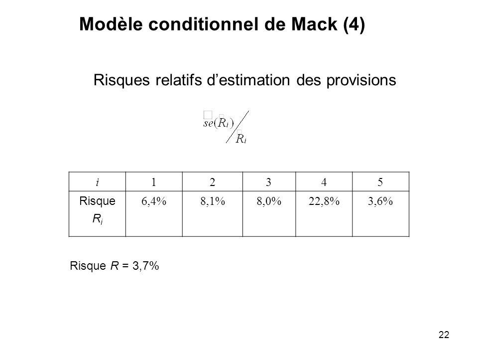 22 i12345 Risque R i 6,4%8,1%8,0%22,8%3,6% Modèle conditionnel de Mack (4) Risques relatifs destimation des provisions Risque R = 3,7%