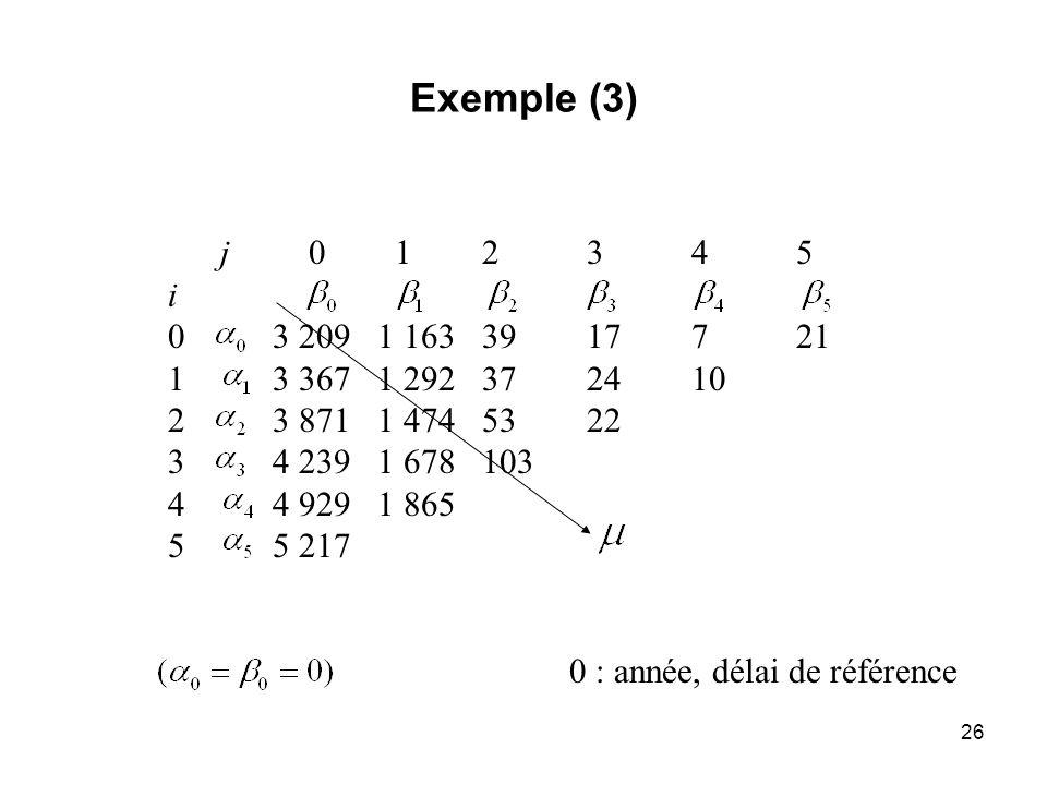 26 Exemple (3) j 0 12345 i 03 2091 1633917721 13 3671 292372410 23 8711 4745322 34 2391 678103 44 9291 865 55 217 0 : année, délai de référence