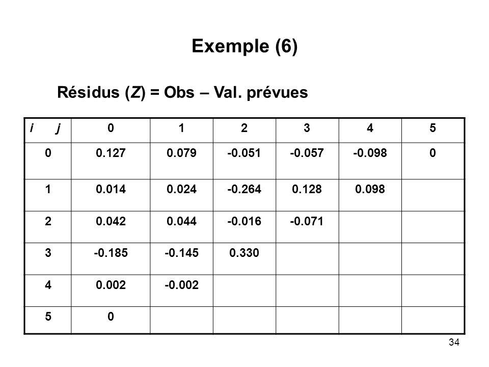 34 Exemple (6) i j012345 00.1270.079-0.051-0.057-0.0980 10.0140.024-0.2640.1280.098 20.0420.044-0.016-0.071 3-0.185-0.1450.330 40.002-0.002 50 Résidus