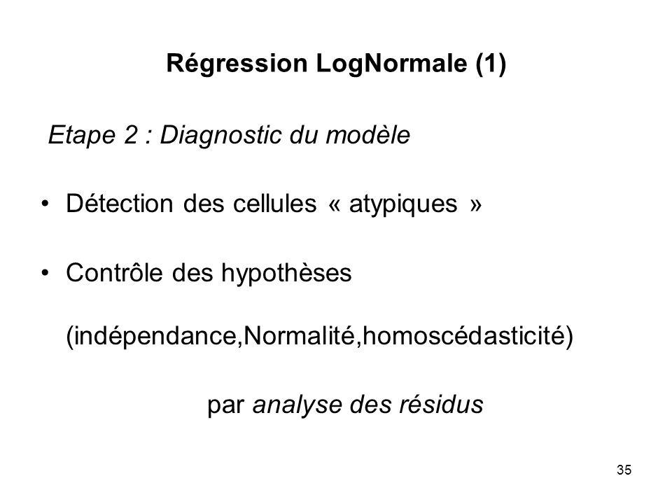 35 Régression LogNormale (1) Etape 2 : Diagnostic du modèle Détection des cellules « atypiques » Contrôle des hypothèses (indépendance,Normalité,homos
