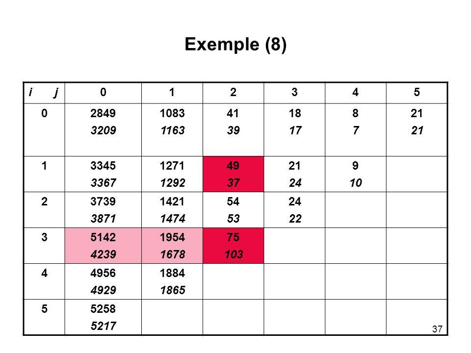 37 Exemple (8) i j012345 02849 3209 1083 1163 41 39 18 17 8787 21 13345 3367 1271 1292 49 37 21 24 9 10 23739 3871 1421 1474 54 53 24 22 35142 4239 19