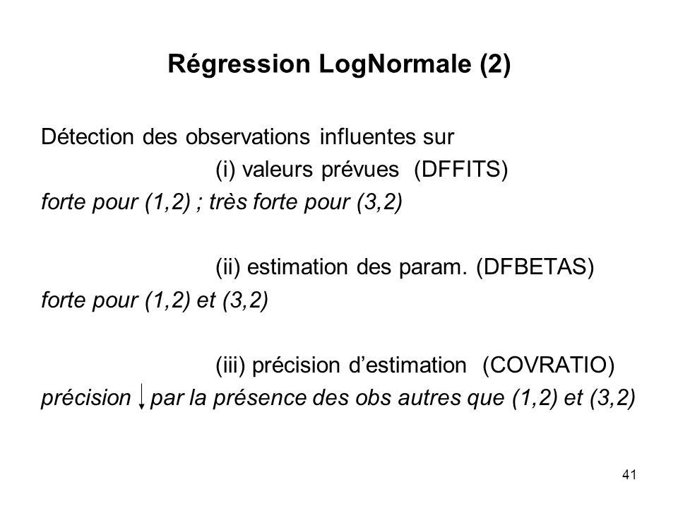 41 Régression LogNormale (2) Détection des observations influentes sur (i) valeurs prévues (DFFITS) forte pour (1,2) ; très forte pour (3,2) (ii) esti