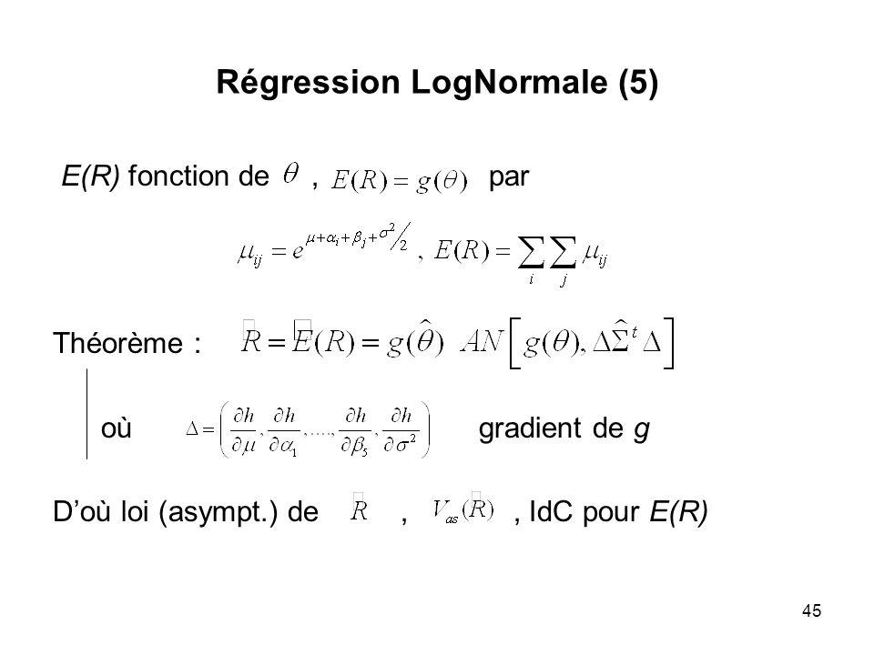 45 Régression LogNormale (5) E(R) fonction de, par Théorème : où gradient de g Doù loi (asympt.) de,, IdC pour E(R)