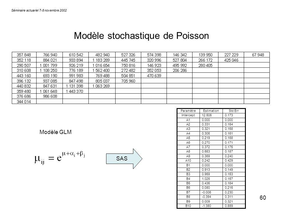 60 Séminaire actuariel 7-8 novembre 2002 Modèle stochastique de Poisson Modèle GLM SAS 0.889-1.380B10 0.3210.009B9 0.311-0.394B8 0.230-0.006B7 0.2150.