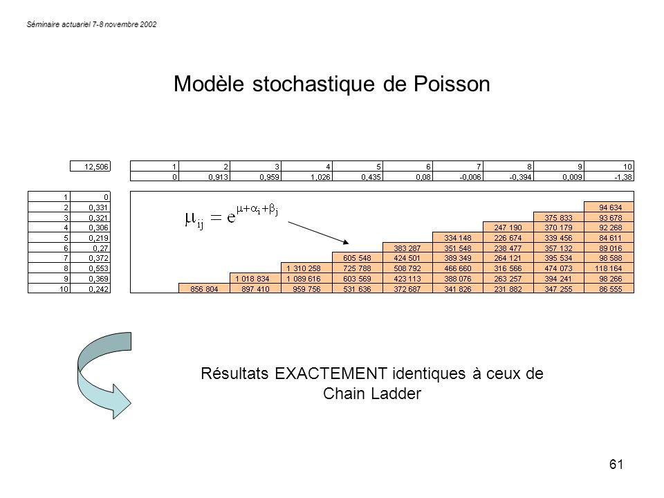 61 Séminaire actuariel 7-8 novembre 2002 Modèle stochastique de Poisson Résultats EXACTEMENT identiques à ceux de Chain Ladder