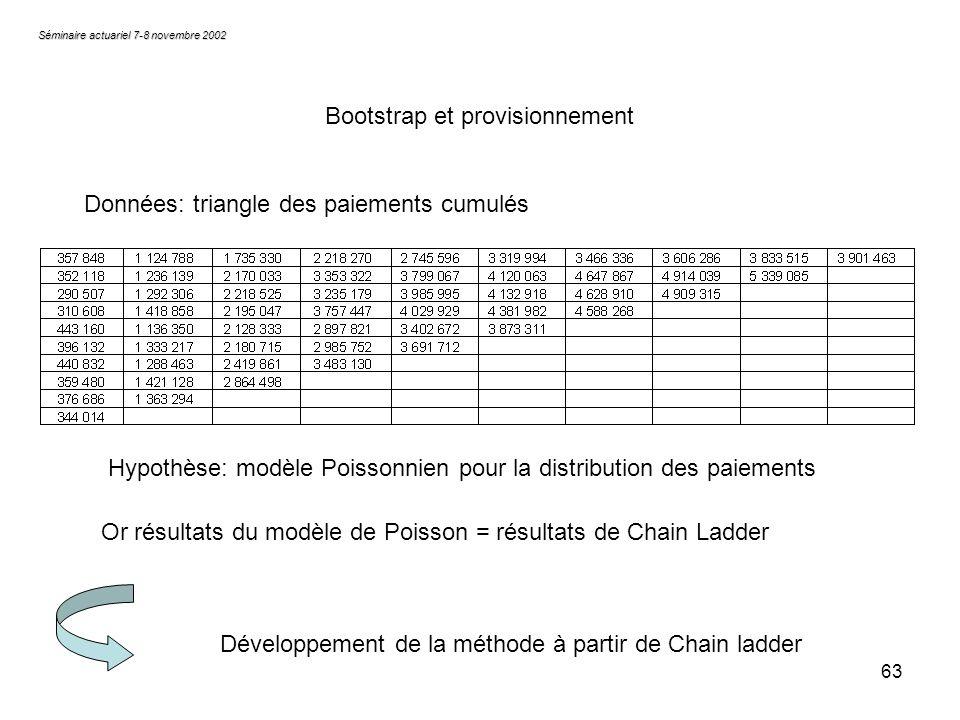 63 Séminaire actuariel 7-8 novembre 2002 Bootstrap et provisionnement Hypothèse: modèle Poissonnien pour la distribution des paiements Or résultats du