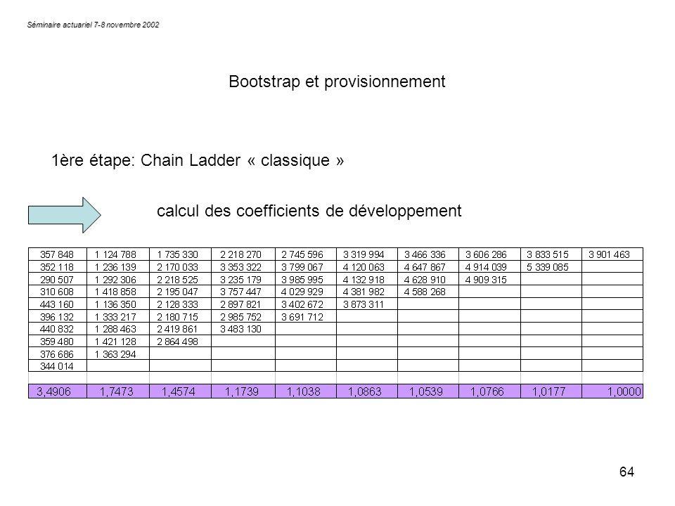 64 Séminaire actuariel 7-8 novembre 2002 Bootstrap et provisionnement 1ère étape: Chain Ladder « classique » calcul des coefficients de développement