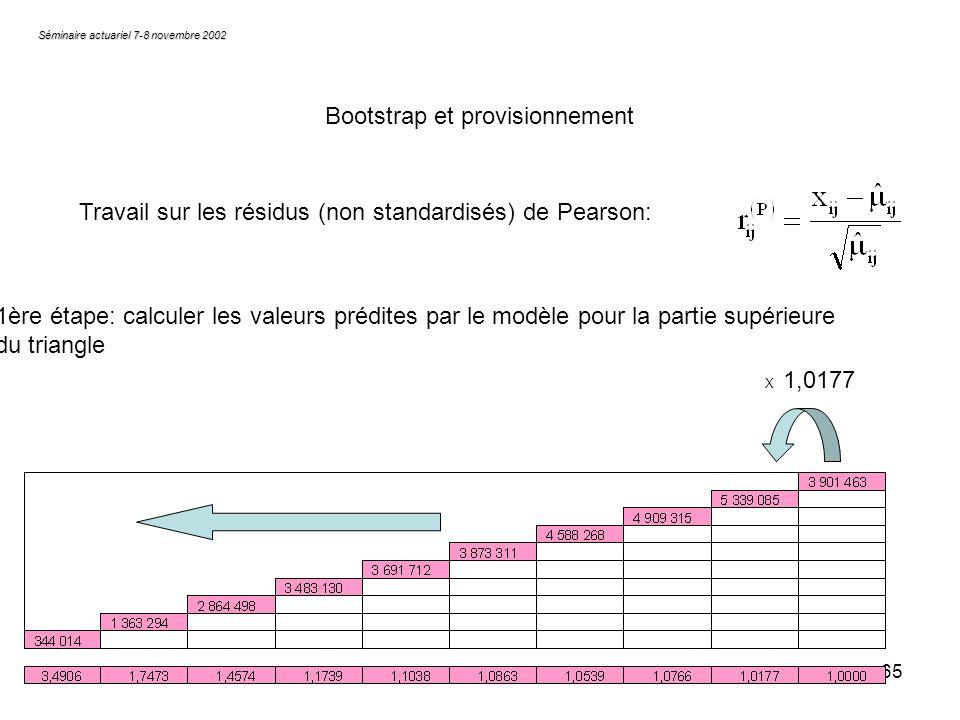65 Séminaire actuariel 7-8 novembre 2002 Bootstrap et provisionnement Travail sur les résidus (non standardisés) de Pearson: 1ère étape: calculer les