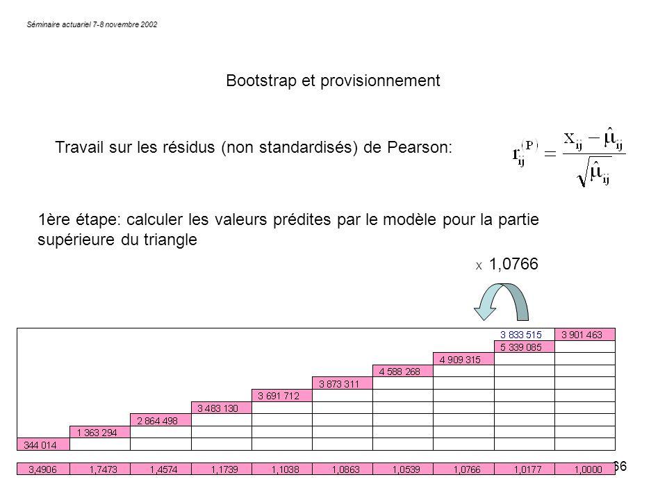 66 X 1,0766 Séminaire actuariel 7-8 novembre 2002 Bootstrap et provisionnement Travail sur les résidus (non standardisés) de Pearson: 1ère étape: calc
