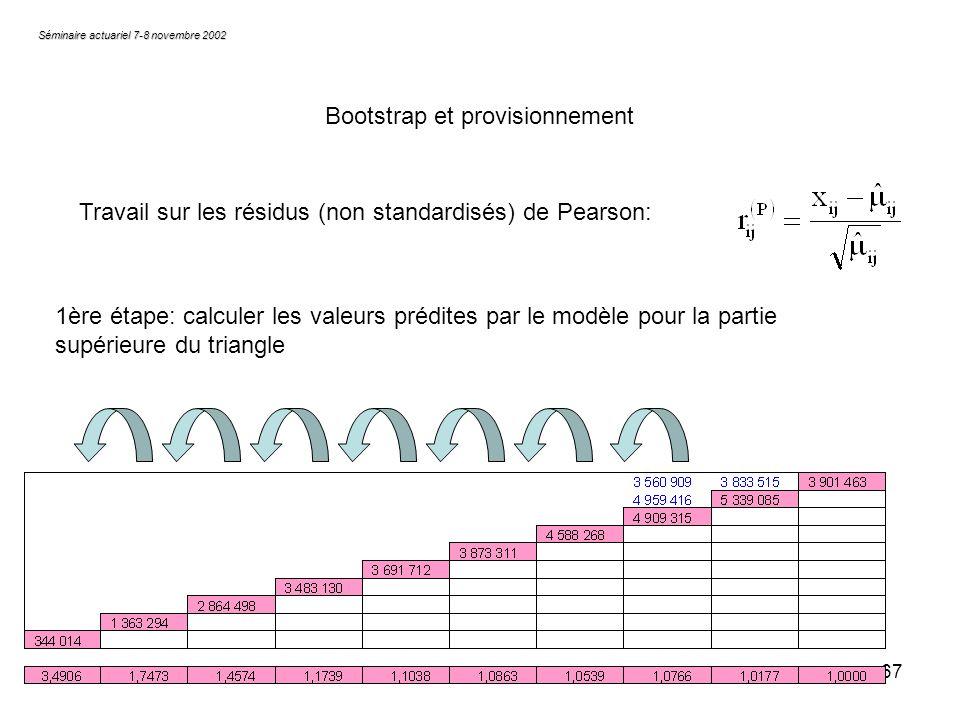 67 Séminaire actuariel 7-8 novembre 2002 Bootstrap et provisionnement Travail sur les résidus (non standardisés) de Pearson: 1ère étape: calculer les
