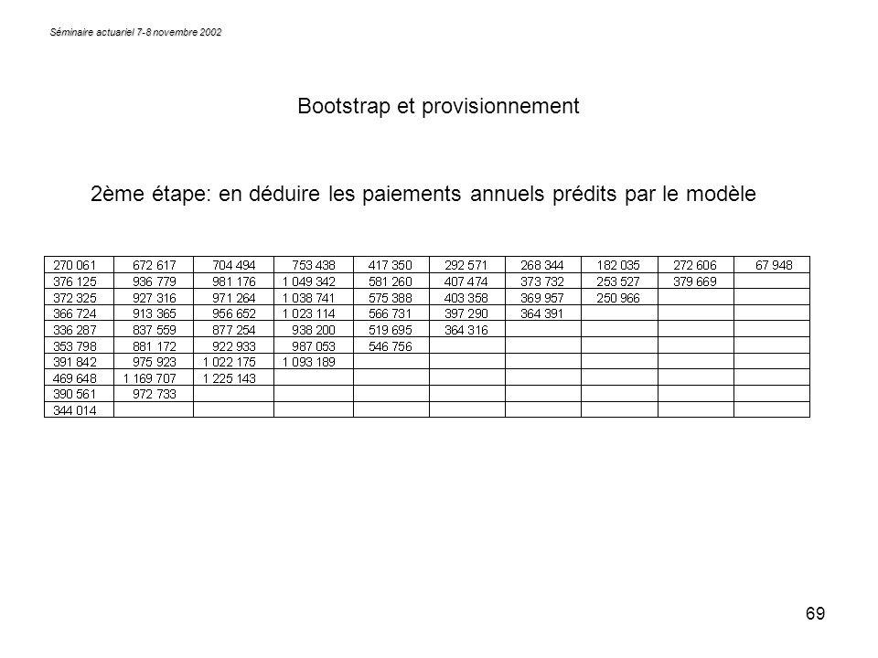 69 Séminaire actuariel 7-8 novembre 2002 Bootstrap et provisionnement 2ème étape: en déduire les paiements annuels prédits par le modèle