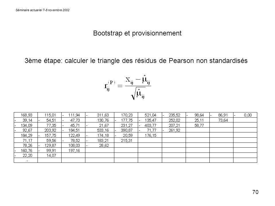 70 Séminaire actuariel 7-8 novembre 2002 Bootstrap et provisionnement 3ème étape: calculer le triangle des résidus de Pearson non standardisés
