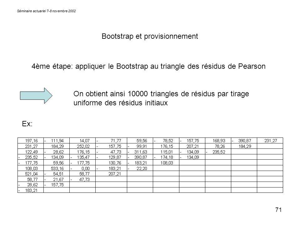 71 Séminaire actuariel 7-8 novembre 2002 Bootstrap et provisionnement 4ème étape: appliquer le Bootstrap au triangle des résidus de Pearson On obtient