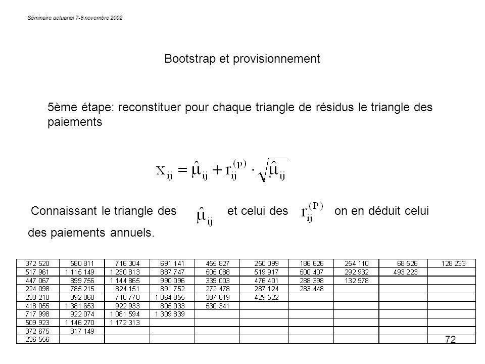 72 Séminaire actuariel 7-8 novembre 2002 Bootstrap et provisionnement 5ème étape: reconstituer pour chaque triangle de résidus le triangle des paiemen