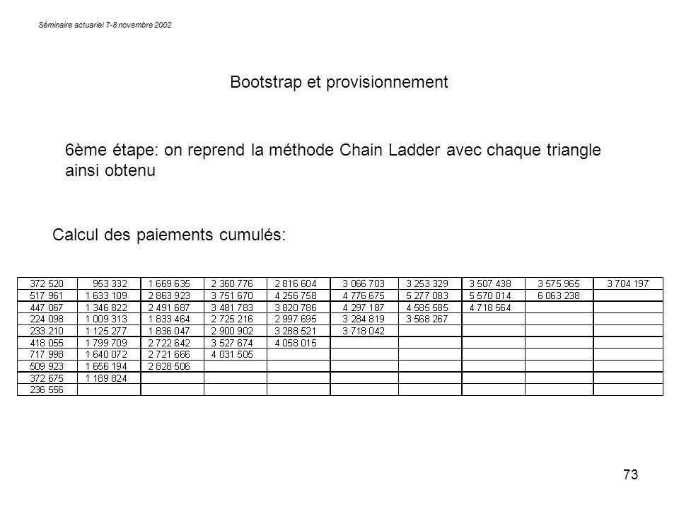 73 Séminaire actuariel 7-8 novembre 2002 Bootstrap et provisionnement 6ème étape: on reprend la méthode Chain Ladder avec chaque triangle ainsi obtenu