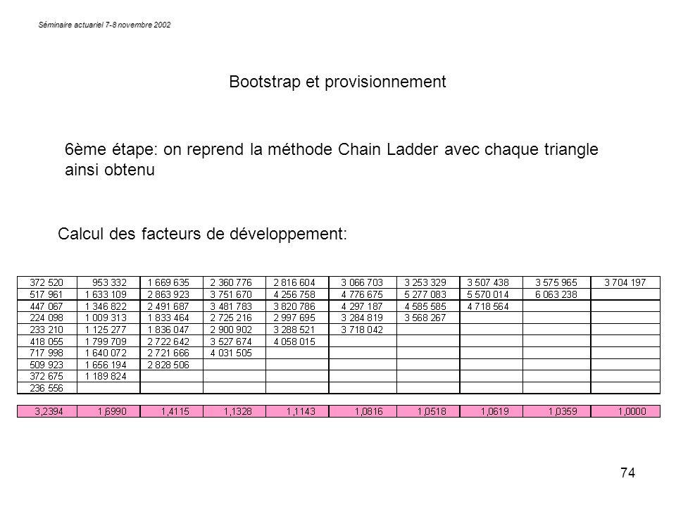74 Séminaire actuariel 7-8 novembre 2002 Bootstrap et provisionnement 6ème étape: on reprend la méthode Chain Ladder avec chaque triangle ainsi obtenu