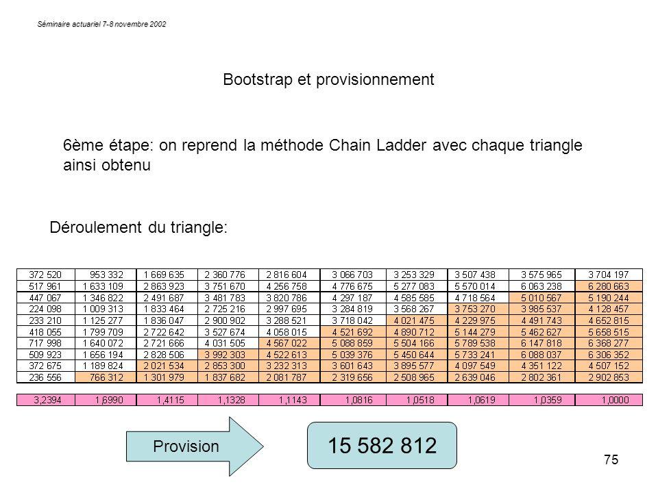 75 Séminaire actuariel 7-8 novembre 2002 Bootstrap et provisionnement 6ème étape: on reprend la méthode Chain Ladder avec chaque triangle ainsi obtenu