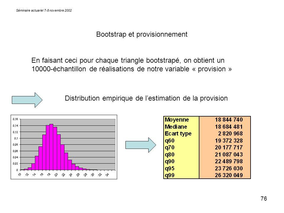 76 Séminaire actuariel 7-8 novembre 2002 Bootstrap et provisionnement En faisant ceci pour chaque triangle bootstrapé, on obtient un 10000-échantillon